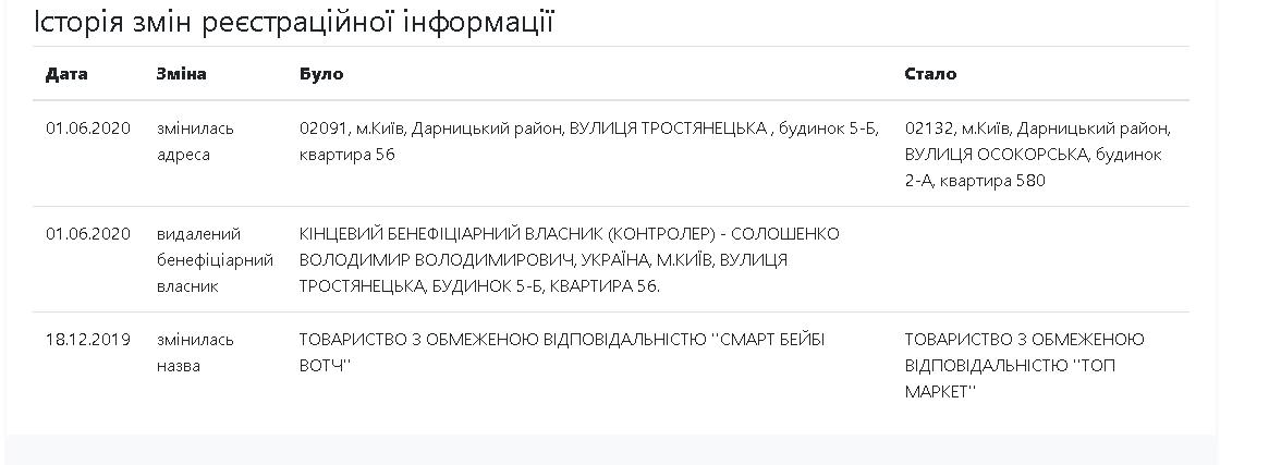 смена названия торговой марки Владимира Солошенко