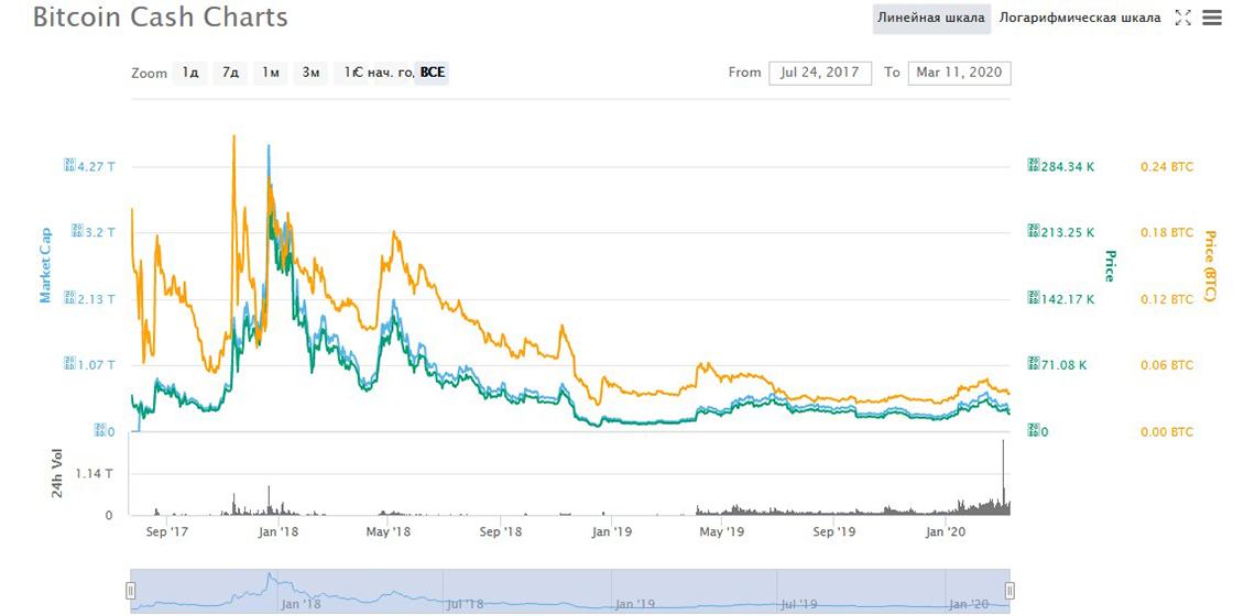 капитализация Bitcoin Cash