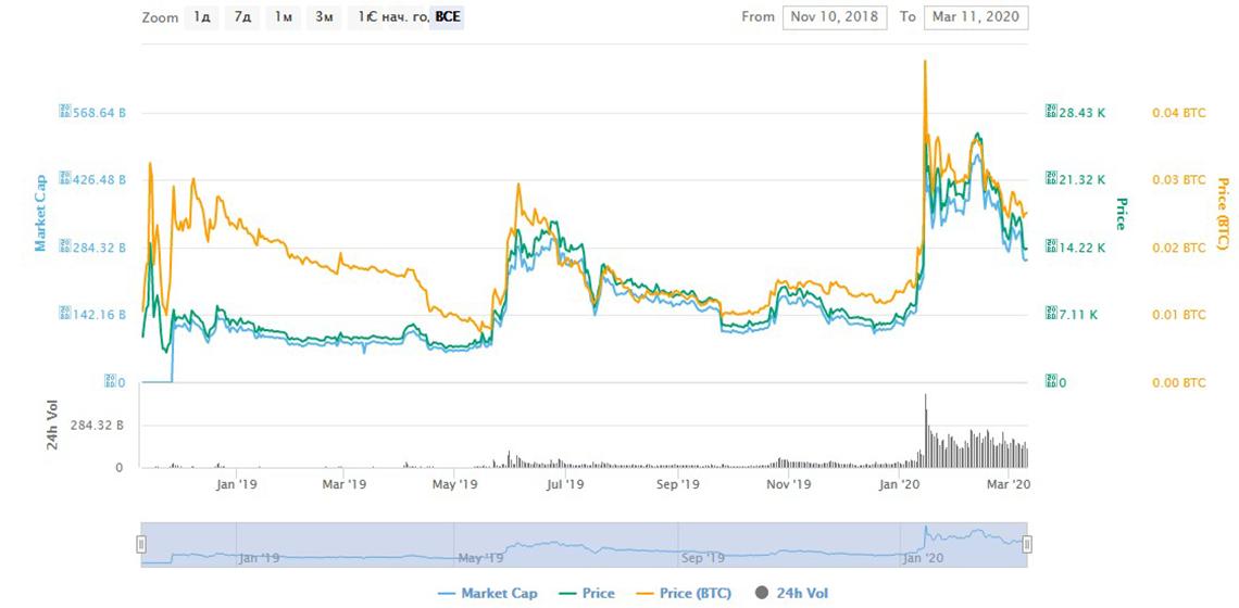 капитализация Bitcoin SV