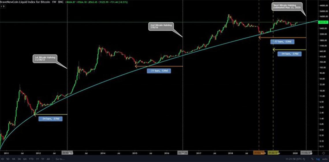 Тренды рынка