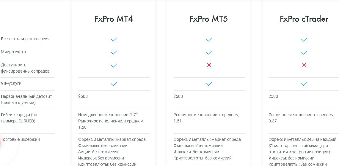 Сравнение платформа брокера FxPro