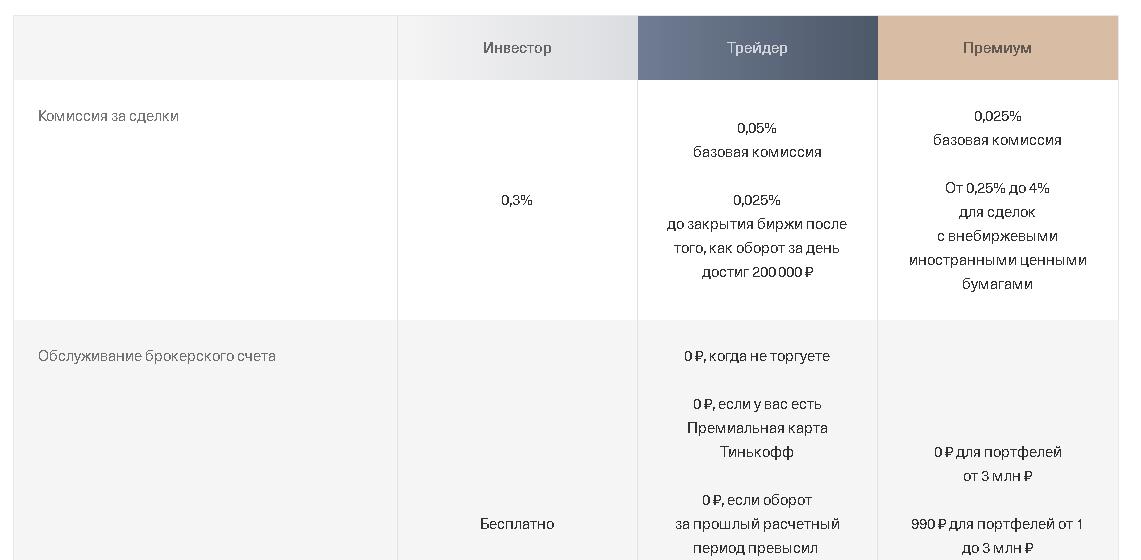 Расчёт комиссии