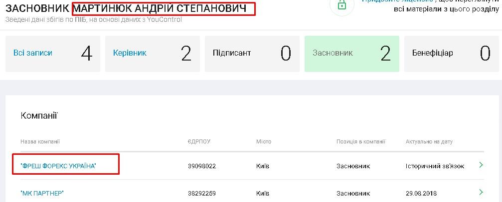 Мартынюк и фрешфорекс Украина