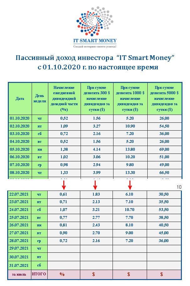IT Smart Money таблица